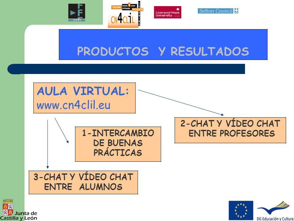 PRODUCTOS Y RESULTADOS 1-INTERCAMBIO DE BUENAS PRÁCTICAS 2-CHAT Y VÍDEO CHAT ENTRE PROFESORES 3-CHAT Y VÍDEO CHAT ENTRE ALUMNOS AULA VIRTUAL: www.cn4c