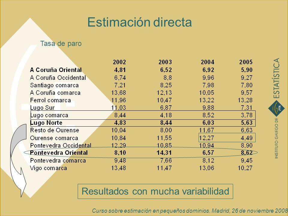 Curso sobre estimación en pequeños dominios. Madrid, 26 de noviembre 2008 Tasa de paro Estimación directa Resultados con mucha variabilidad