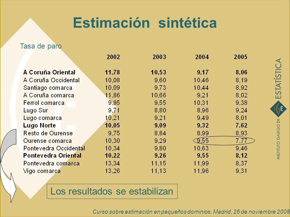 Curso sobre estimación en pequeños dominios. Madrid, 26 de noviembre 2008 Estimación sintética Tasa de paro Los resultados se estabilizan