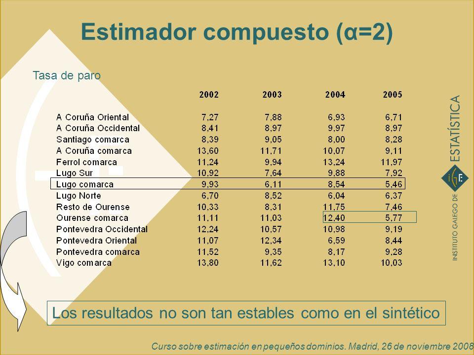 Curso sobre estimación en pequeños dominios. Madrid, 26 de noviembre 2008 Estimador compuesto (α=2) Tasa de paro Los resultados no son tan estables co
