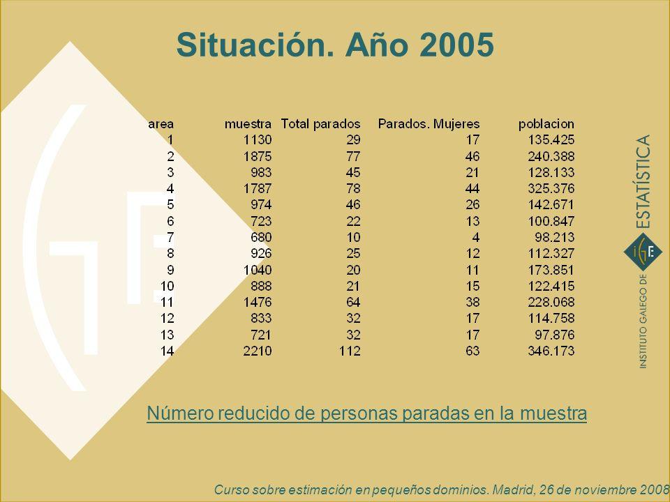 Curso sobre estimación en pequeños dominios. Madrid, 26 de noviembre 2008 Situación. Año 2005 Número reducido de personas paradas en la muestra