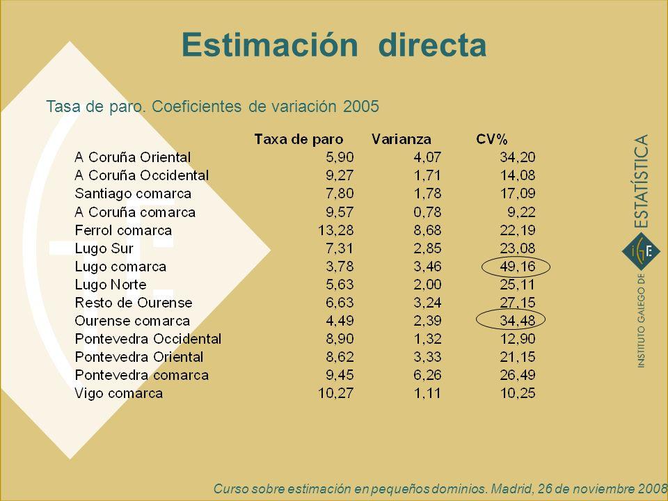Curso sobre estimación en pequeños dominios. Madrid, 26 de noviembre 2008 Estimación directa Tasa de paro. Coeficientes de variación 2005