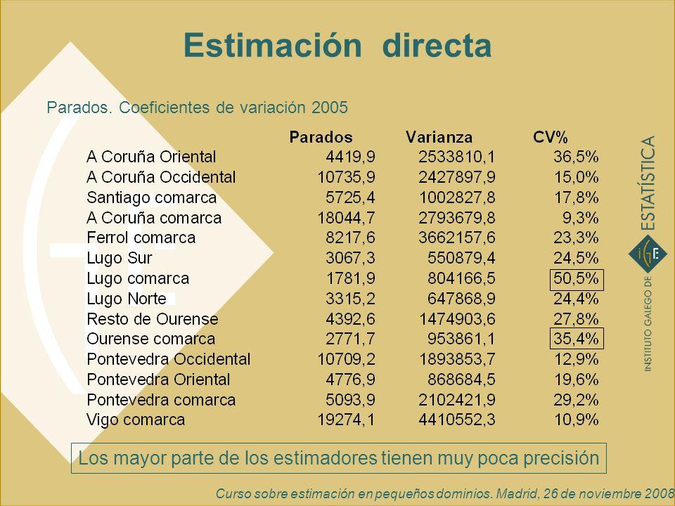 Curso sobre estimación en pequeños dominios. Madrid, 26 de noviembre 2008 Estimación directa Parados. Coeficientes de variación 2005 Los mayor parte d