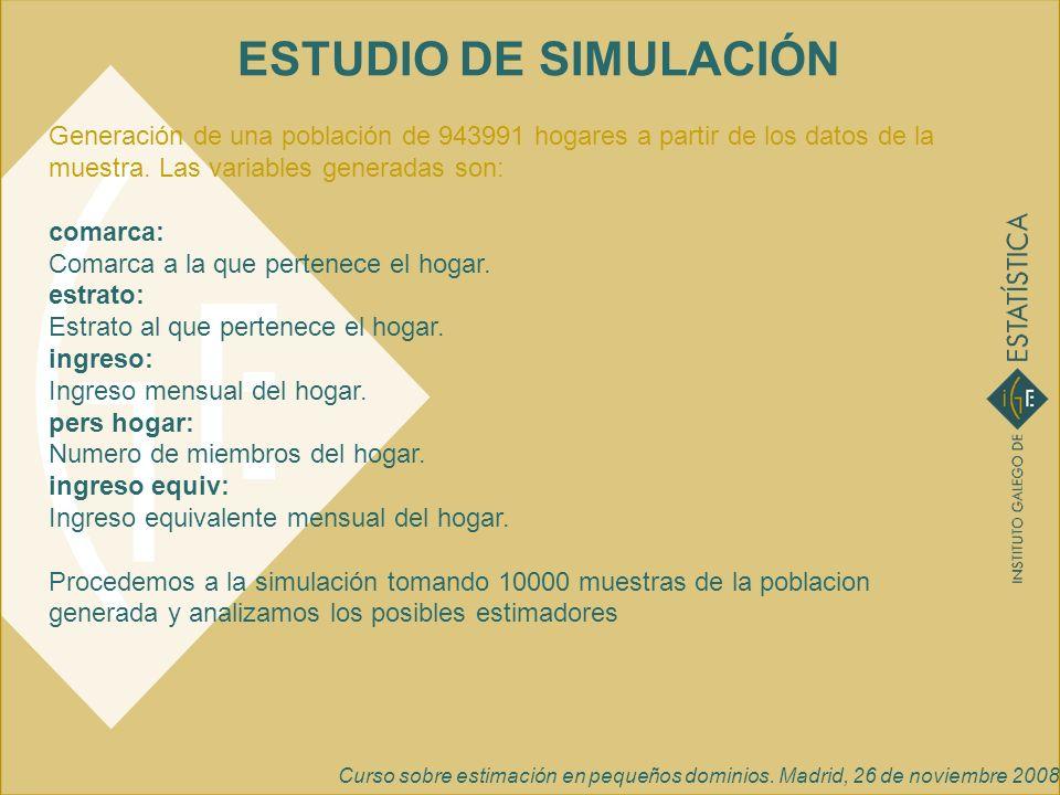 Curso sobre estimación en pequeños dominios. Madrid, 26 de noviembre 2008 ESTUDIO DE SIMULACIÓN Generación de una población de 943991 hogares a partir