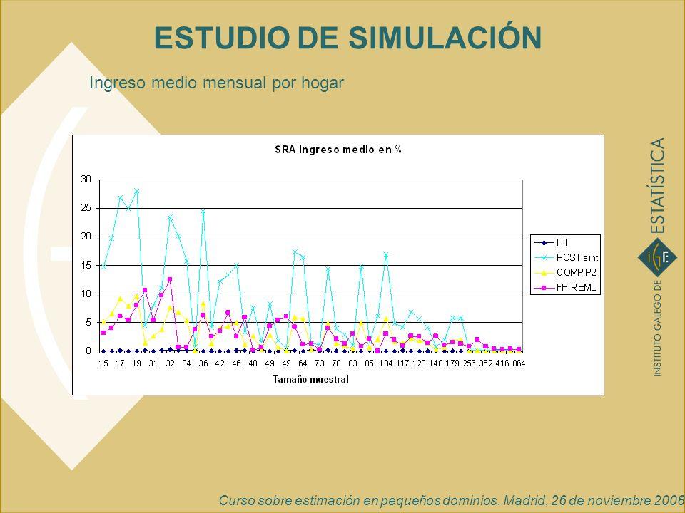 Curso sobre estimación en pequeños dominios. Madrid, 26 de noviembre 2008 ESTUDIO DE SIMULACIÓN Ingreso medio mensual por hogar