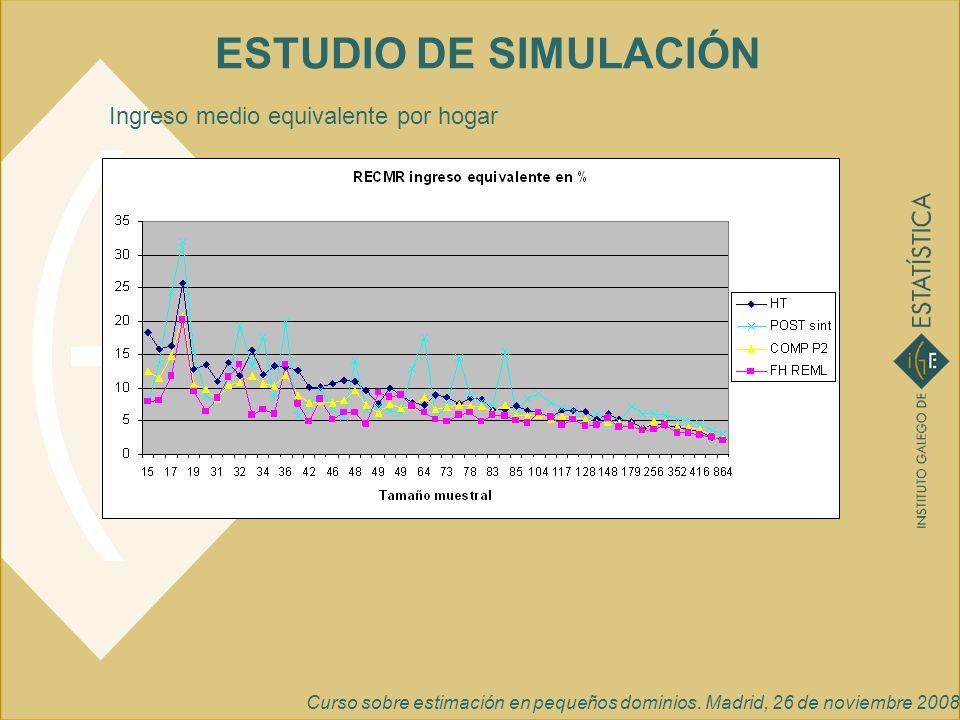Curso sobre estimación en pequeños dominios. Madrid, 26 de noviembre 2008 ESTUDIO DE SIMULACIÓN Ingreso medio equivalente por hogar