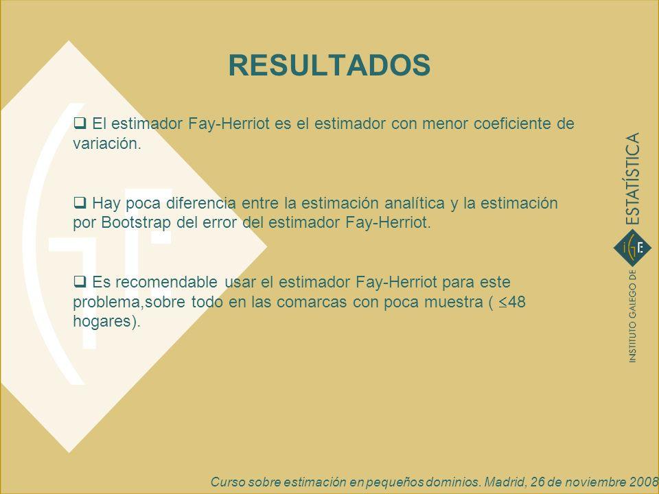 RESULTADOS El estimador Fay-Herriot es el estimador con menor coeficiente de variación. Hay poca diferencia entre la estimación analítica y la estimac