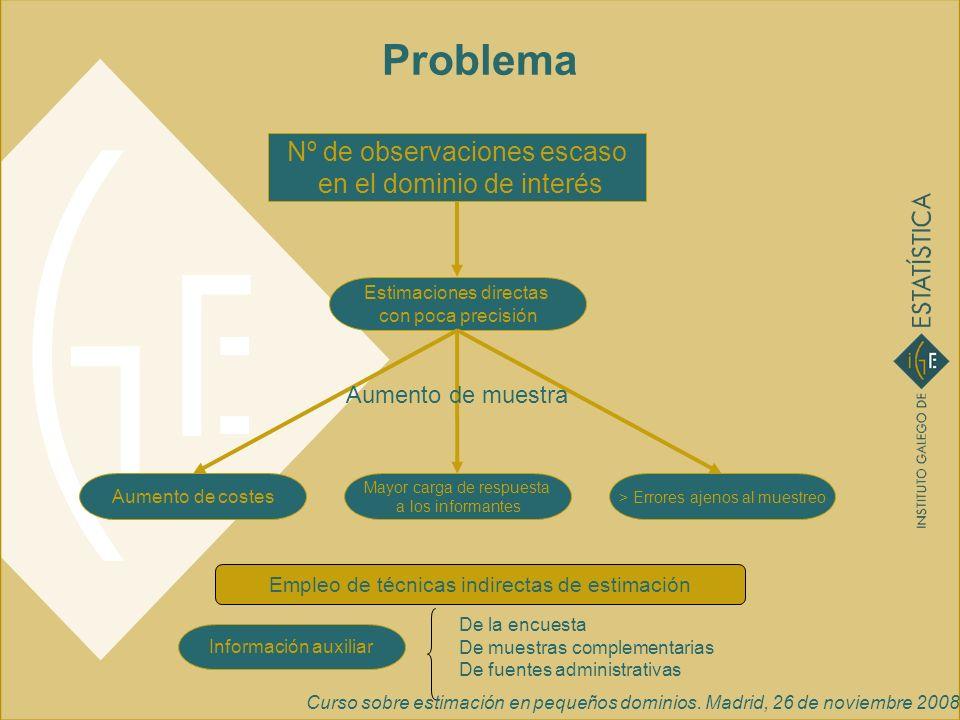 Curso sobre estimación en pequeños dominios. Madrid, 26 de noviembre 2008 Problema Nº de observaciones escaso en el dominio de interés Estimaciones di