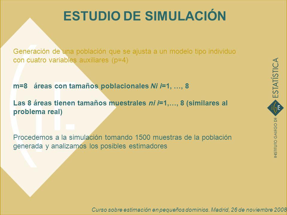 Curso sobre estimación en pequeños dominios. Madrid, 26 de noviembre 2008 ESTUDIO DE SIMULACIÓN Generación de una población que se ajusta a un modelo