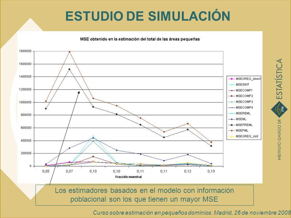 Curso sobre estimación en pequeños dominios. Madrid, 26 de noviembre 2008 ESTUDIO DE SIMULACIÓN Los estimadores basados en el modelo con información p