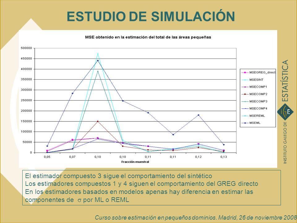 Curso sobre estimación en pequeños dominios. Madrid, 26 de noviembre 2008 ESTUDIO DE SIMULACIÓN El estimador compuesto 3 sigue el comportamiento del s