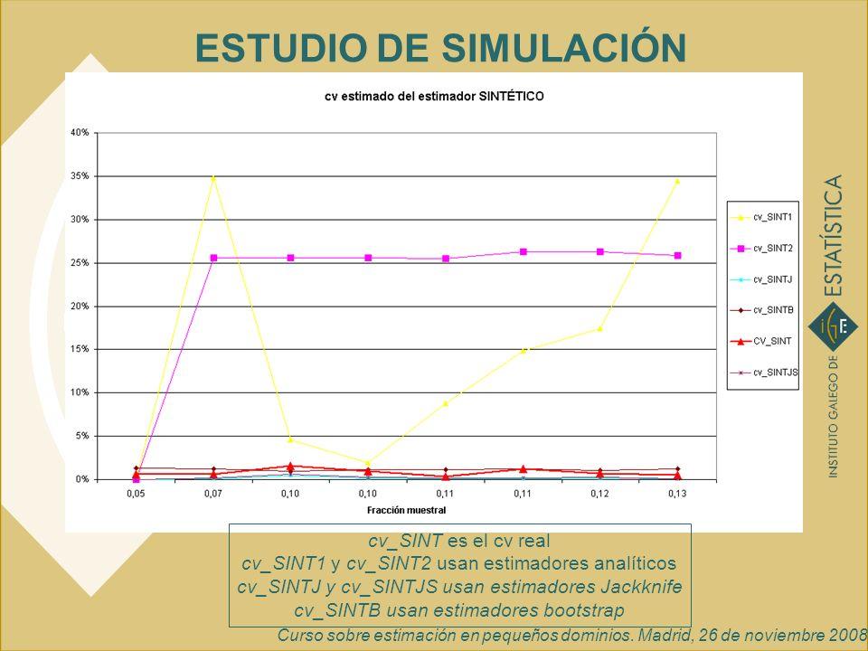 Curso sobre estimación en pequeños dominios. Madrid, 26 de noviembre 2008 ESTUDIO DE SIMULACIÓN cv_SINT es el cv real cv_SINT1 y cv_SINT2 usan estimad