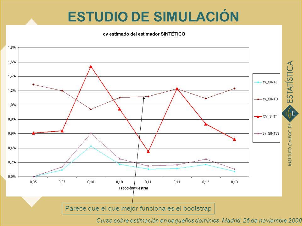 Curso sobre estimación en pequeños dominios. Madrid, 26 de noviembre 2008 ESTUDIO DE SIMULACIÓN Parece que el que mejor funciona es el bootstrap