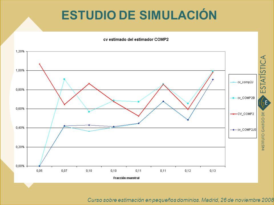 Curso sobre estimación en pequeños dominios. Madrid, 26 de noviembre 2008 ESTUDIO DE SIMULACIÓN
