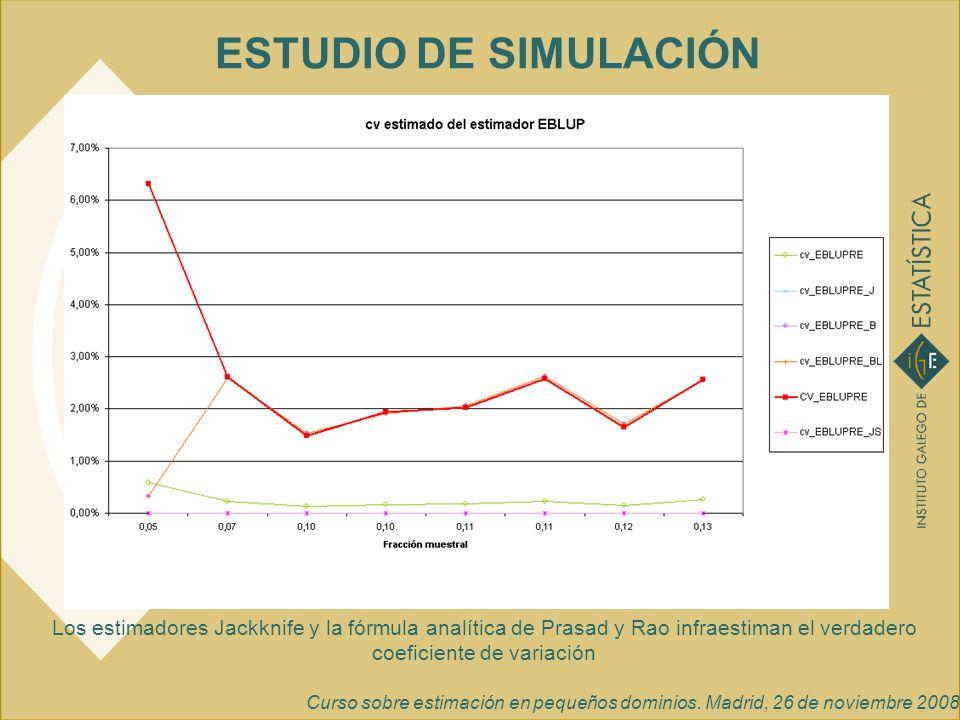 Curso sobre estimación en pequeños dominios. Madrid, 26 de noviembre 2008 ESTUDIO DE SIMULACIÓN Los estimadores Jackknife y la fórmula analítica de Pr