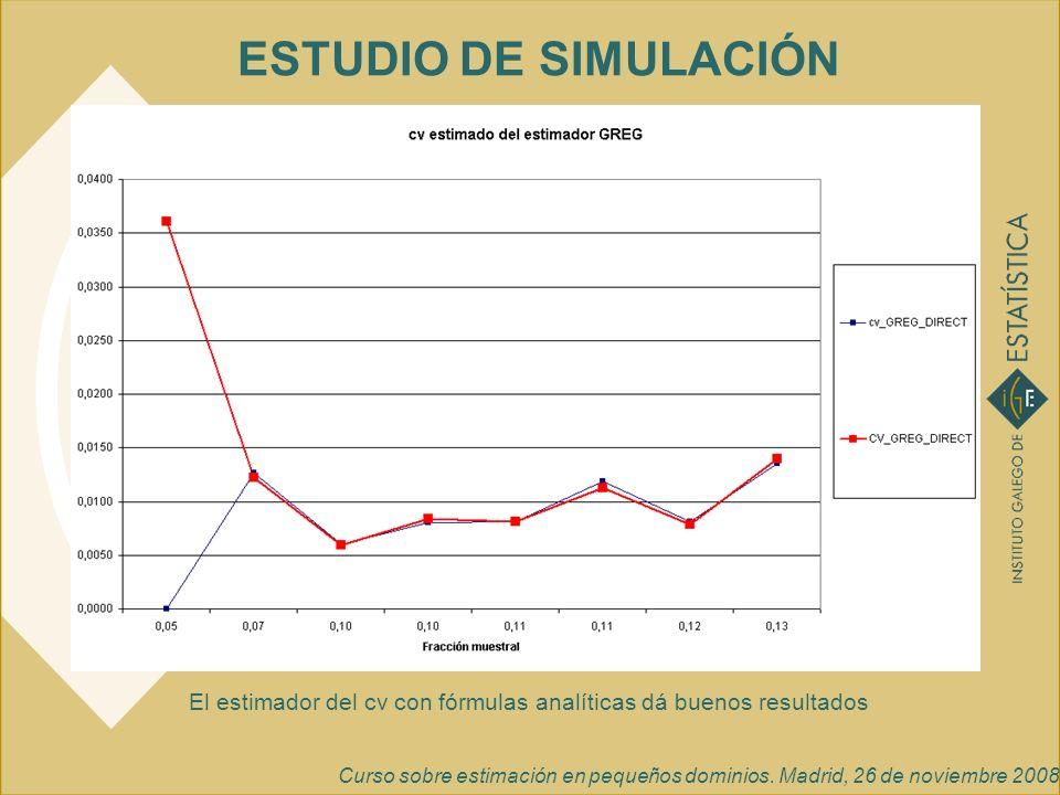 Curso sobre estimación en pequeños dominios. Madrid, 26 de noviembre 2008 ESTUDIO DE SIMULACIÓN El estimador del cv con fórmulas analíticas dá buenos