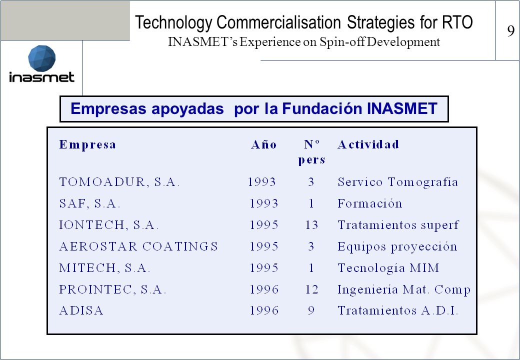 Empresas apoyadas por la Fundación INASMET Technology Commercialisation Strategies for RTO INASMETs Experience on Spin-off Development 9