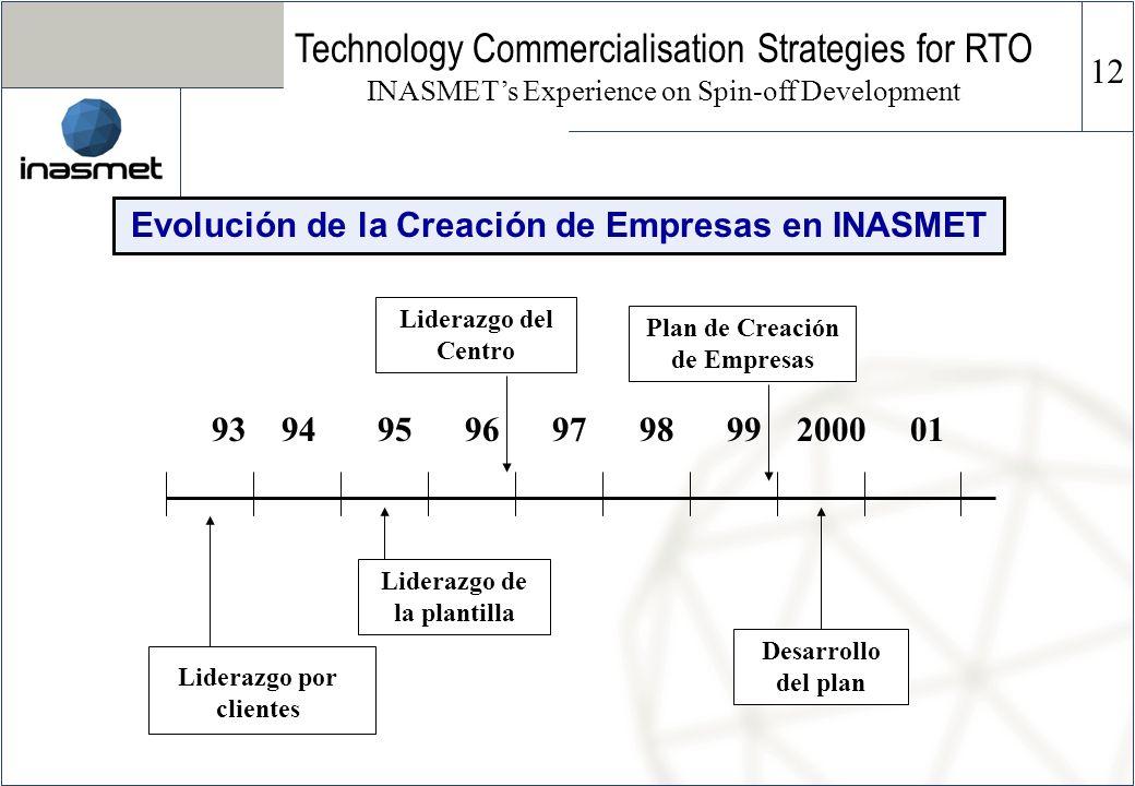Evolución de la Creación de Empresas en INASMET 93 94 95 96 97 98 99 200001 Liderazgo por clientes Liderazgo de la plantilla Liderazgo del Centro Plan