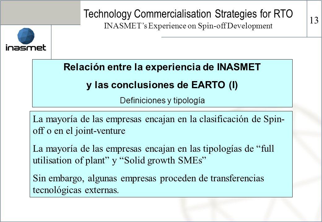 Relación entre la experiencia de INASMET y las conclusiones de EARTO (I) Definiciones y tipología La mayoría de las empresas encajan en la clasificaci