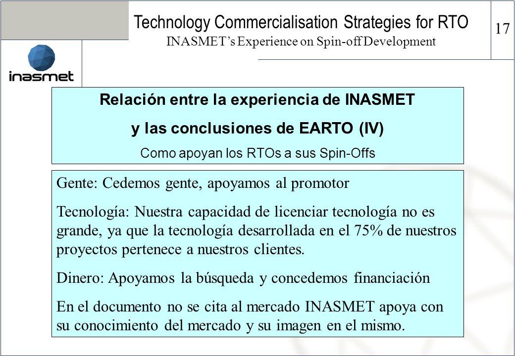 Relación entre la experiencia de INASMET y las conclusiones de EARTO (IV) Como apoyan los RTOs a sus Spin-Offs Technology Commercialisation Strategies