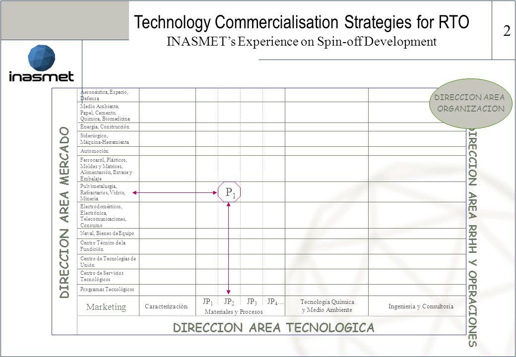 Medio Ambiente, Papel, Cemento, Química, Biomedicina DIRECCION AREA MERCADO DIRECCION AREA TECNOLOGICA Aeronáutica, Espacio, Defensa Energía, Construc