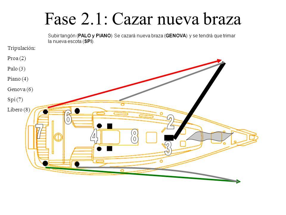 Fase 2.1: Cazar nueva braza Tripulación: Proa (2) Palo (3) Piano (4) Genova (6) Spi (7) Libero (8) Subir tangón (PALO y PIANO) Se cazará nueva braza (