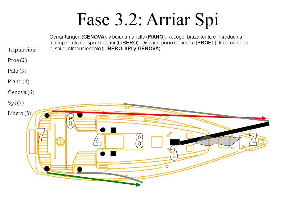 Fase 3.2: Arriar Spi Tripulación: Proa (2) Palo (3) Piano (4) Genova (6) Spi (7) Libero (8) Cerrar tangón (GENOVA), y bajar amantillo (PIANO). Recoger