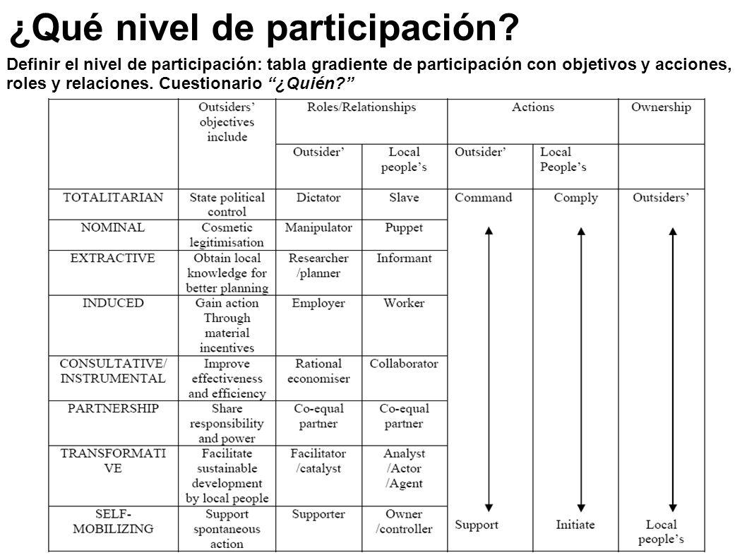¿Qué nivel de participación? Definir el nivel de participación: tabla gradiente de participación con objetivos y acciones, roles y relaciones. Cuestio