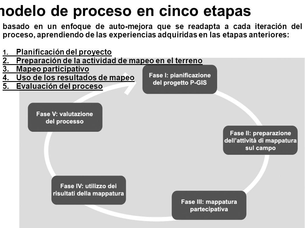 modelo de proceso en cinco etapas basado en un enfoque de auto-mejora que se readapta a cada iteración del proceso, aprendiendo de las experiencias ad