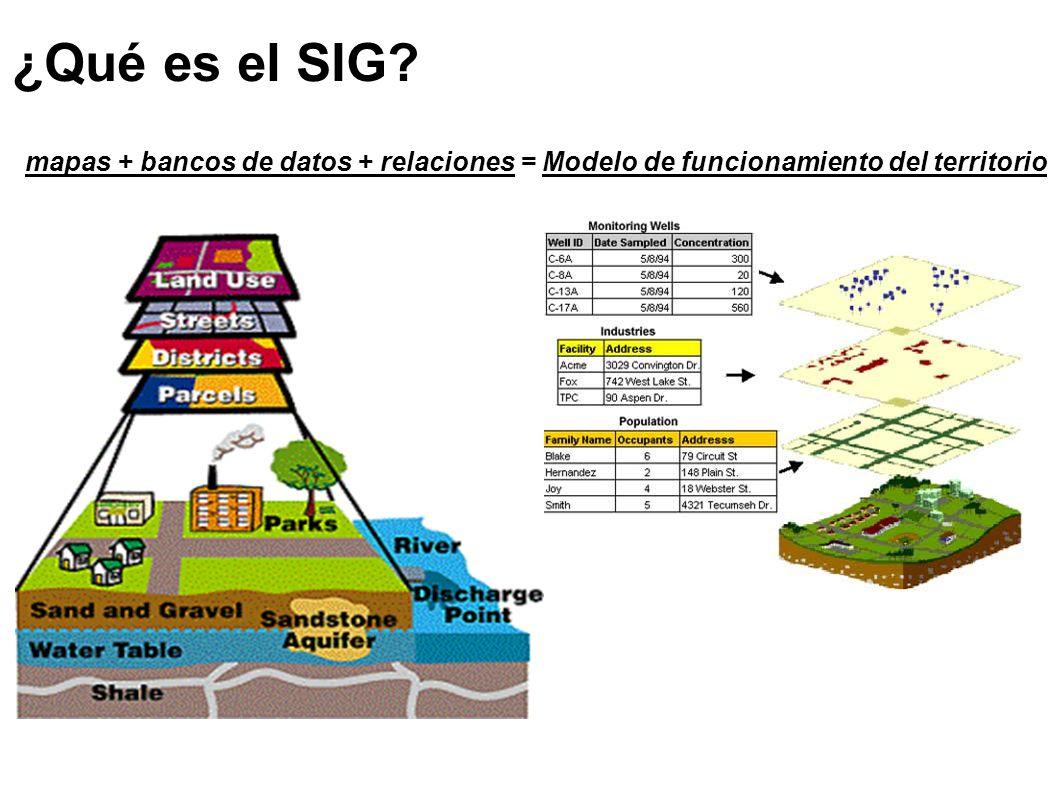 ¿Qué es el SIG? mapas + bancos de datos + relaciones = Modelo de funcionamiento del territorio