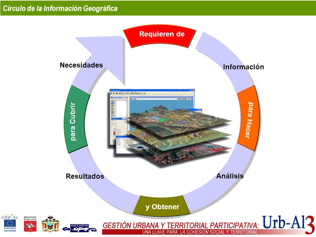 Circulo de la Información Geográfica Información Análisis Necesidades Resultados para Hacer para Cubrir Requieren de y Obtener