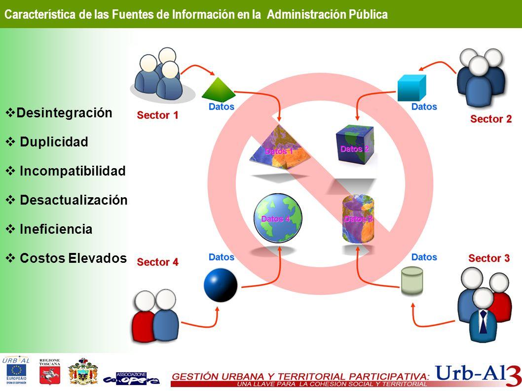 Desintegración Duplicidad Incompatibilidad Desactualización Ineficiencia Costos Elevados Característica de las Fuentes de Información en la Administra