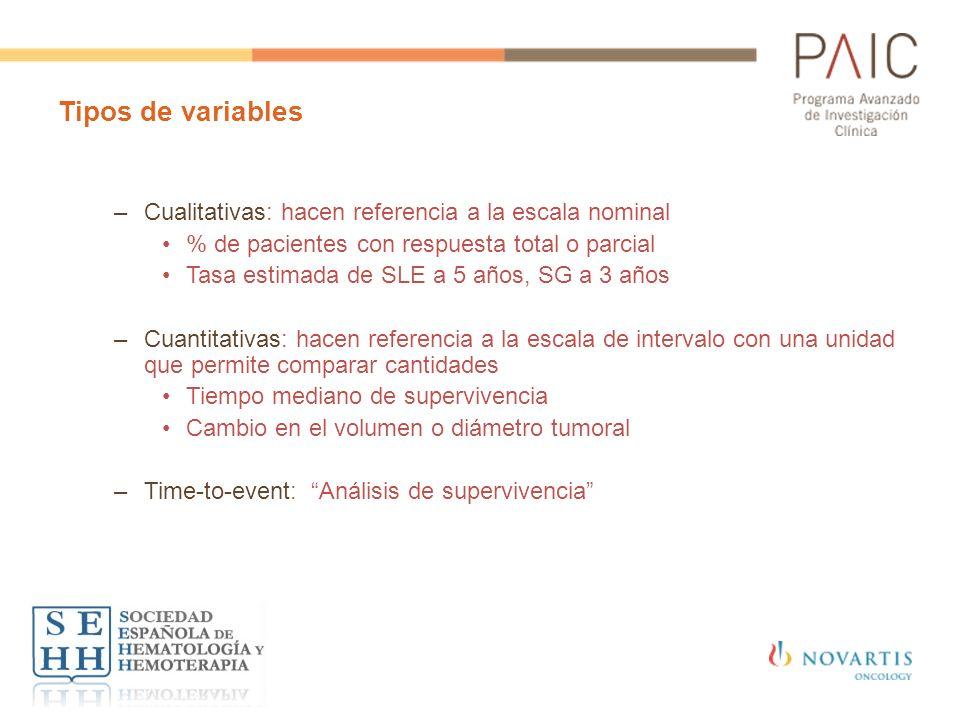 Tipos de variables –Cualitativas: hacen referencia a la escala nominal % de pacientes con respuesta total o parcial Tasa estimada de SLE a 5 años, SG