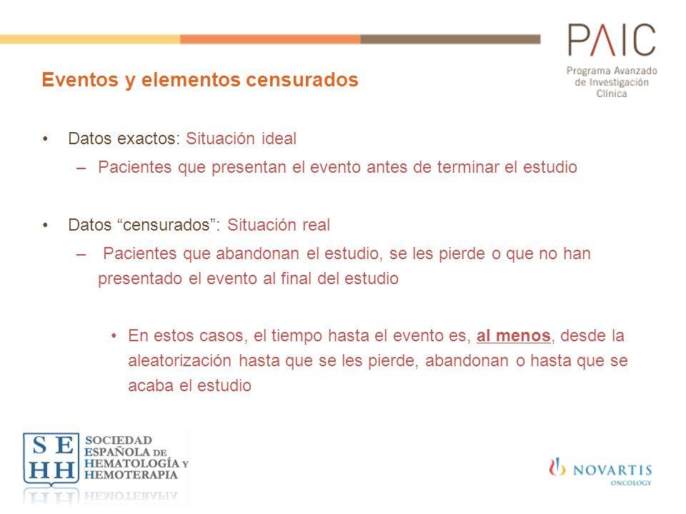 Eventos y elementos censurados Datos exactos: Situación ideal –Pacientes que presentan el evento antes de terminar el estudio Datos censurados: Situac