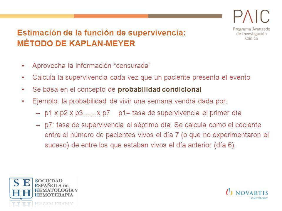 Estimación de la función de supervivencia: MÉTODO DE KAPLAN-MEYER Aprovecha la información censurada Calcula la supervivencia cada vez que un paciente
