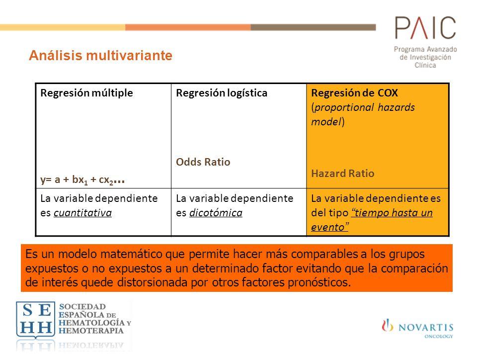 Análisis multivariante Regresión múltiple y= a + bx 1 + cx 2 … Regresión logística Odds Ratio Regresión de COX (proportional hazards model) Hazard Rat