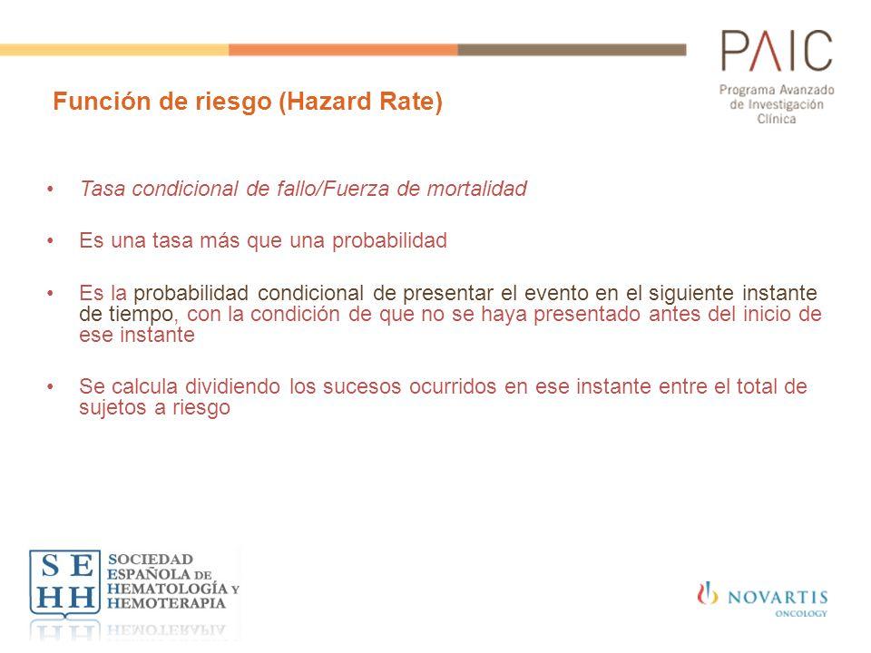 Función de riesgo (Hazard Rate) Tasa condicional de fallo/Fuerza de mortalidad Es una tasa más que una probabilidad Es la probabilidad condicional de