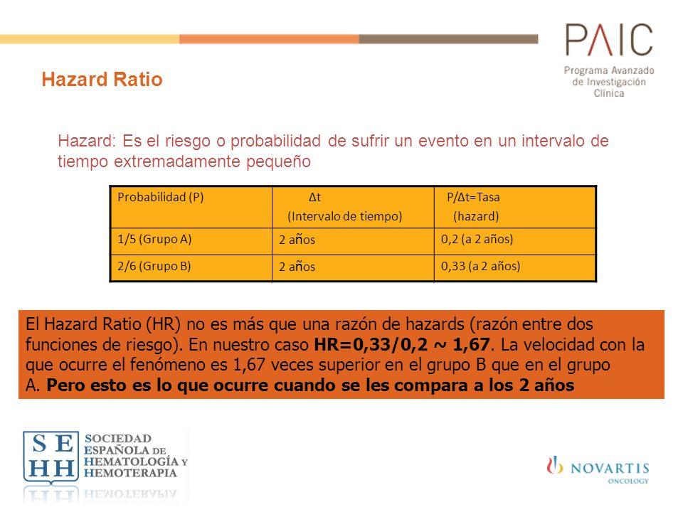 Hazard Ratio Probabilidad (P) Δt (Intervalo de tiempo) P/Δt=Tasa (hazard) 1/5 (Grupo A)2 a ñ os0,2 (a 2 años) 2/6 (Grupo B)2 a ñ os0,33 (a 2 años) El