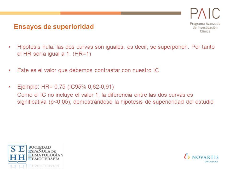 Ensayos de superioridad Hipótesis nula: las dos curvas son iguales, es decir, se superponen. Por tanto el HR sería igual a 1. (HR=1) Este es el valor