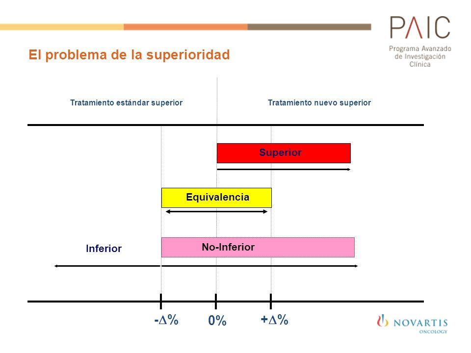 El problema de la superioridad Tratamiento nuevo superiorTratamiento estándar superior - % + % Equivalencia Superior No-Inferior Inferior 0%