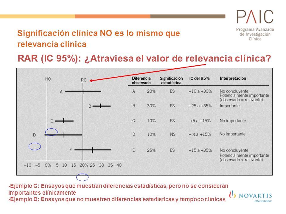 Significación clínica NO es lo mismo que relevancia clínica - -Ejemplo C: Ensayos que muestran diferencias estadísticas, pero no se consideran importa