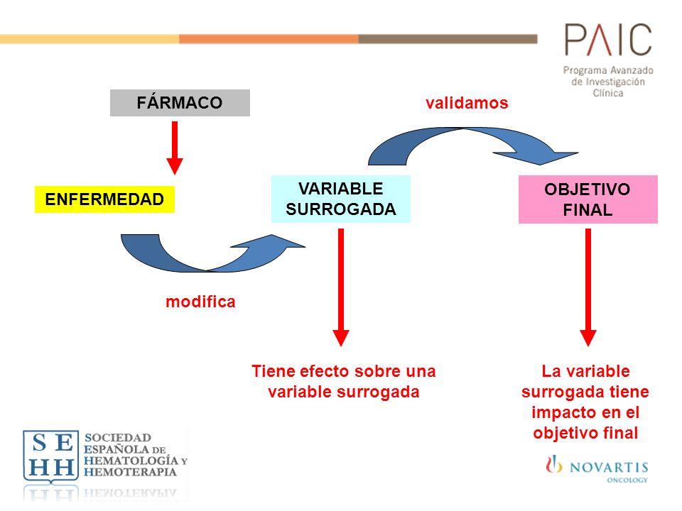 ENFERMEDAD VARIABLE SURROGADA OBJETIVO FINAL FÁRMACO modifica Tiene efecto sobre una variable surrogada validamos La variable surrogada tiene impacto