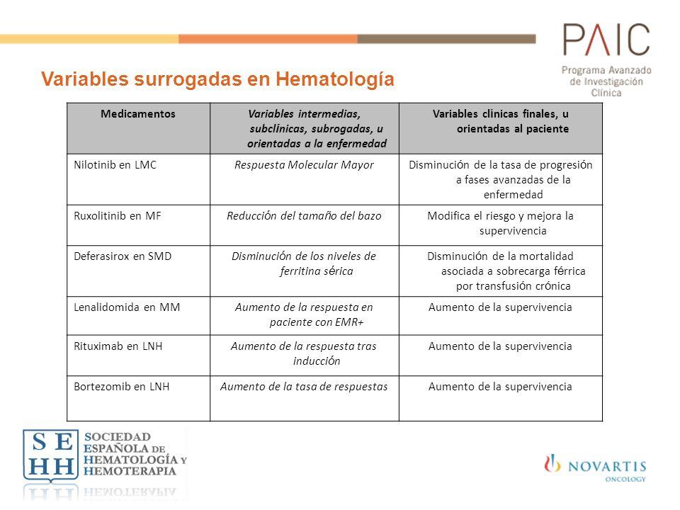 Variables surrogadas en Hematología MedicamentosVariables intermedias, subcl í nicas, subrogadas, u orientadas a la enfermedad Variables cl í nicas fi