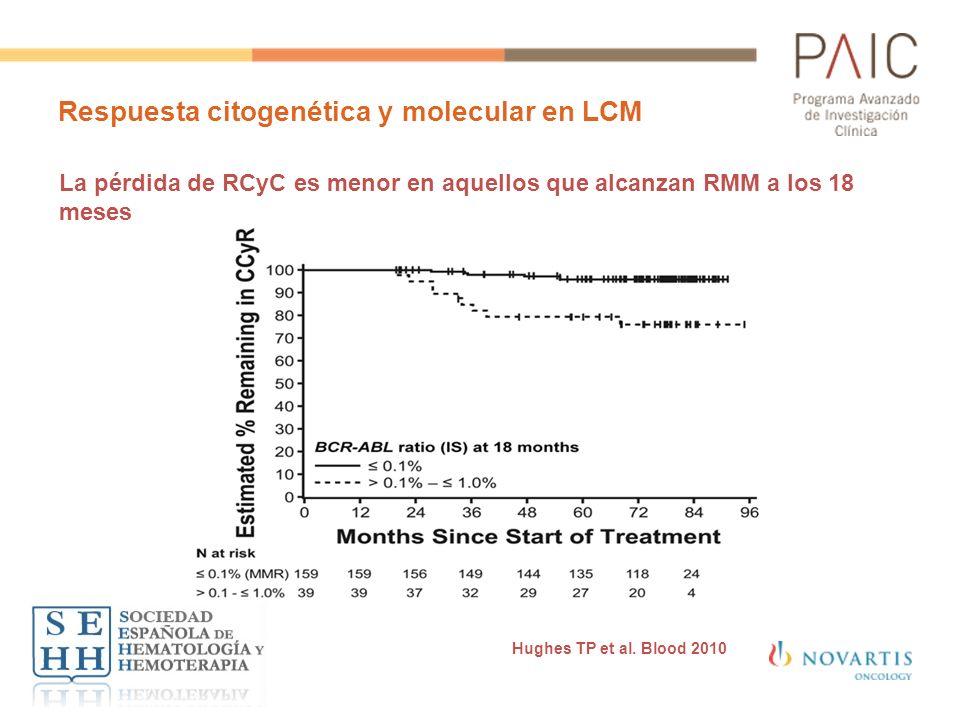 Respuesta citogenética y molecular en LCM La pérdida de RCyC es menor en aquellos que alcanzan RMM a los 18 meses Hughes TP et al. Blood 2010