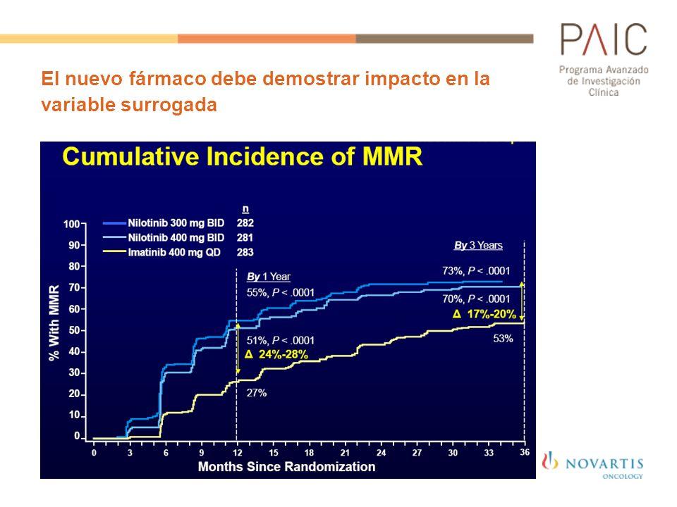 El nuevo fármaco debe demostrar impacto en la variable surrogada