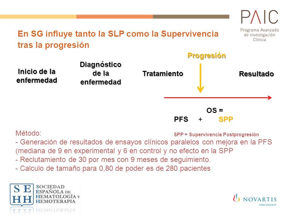 En SG influye tanto la SLP como la Supervivencia tras la progresión Método: - Generación de resultados de ensayos clínicos paralelos con mejora en la