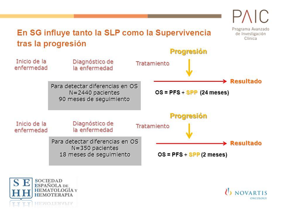 En SG influye tanto la SLP como la Supervivencia tras la progresión Inicio de la enfermedad Diagnóstico de la enfermedad Tratamiento Progresión Progre