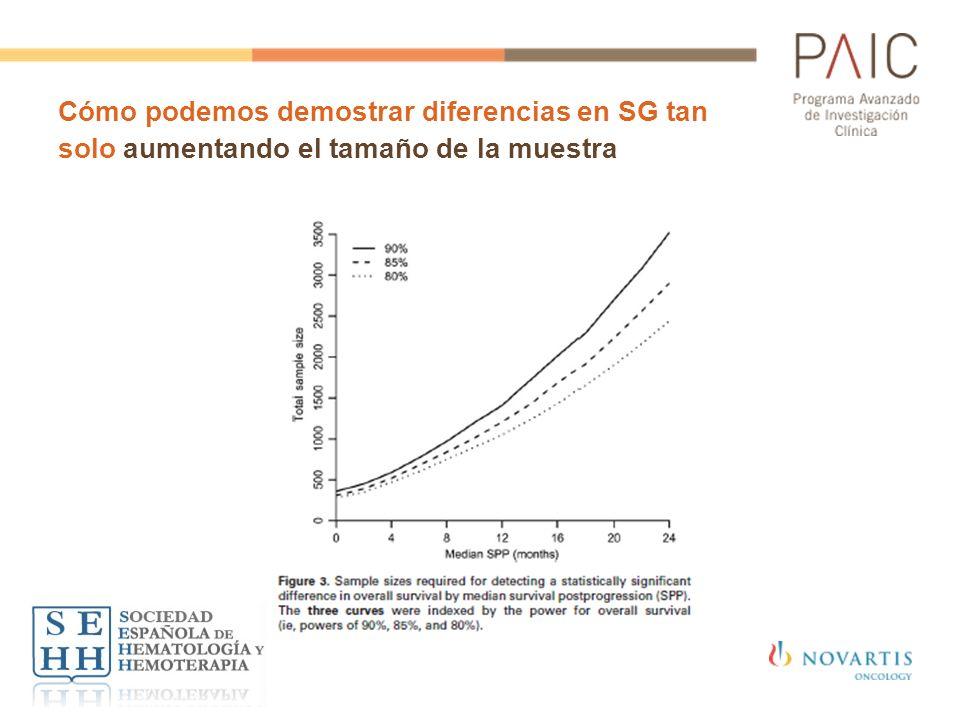 Cómo podemos demostrar diferencias en SG tan solo aumentando el tamaño de la muestra
