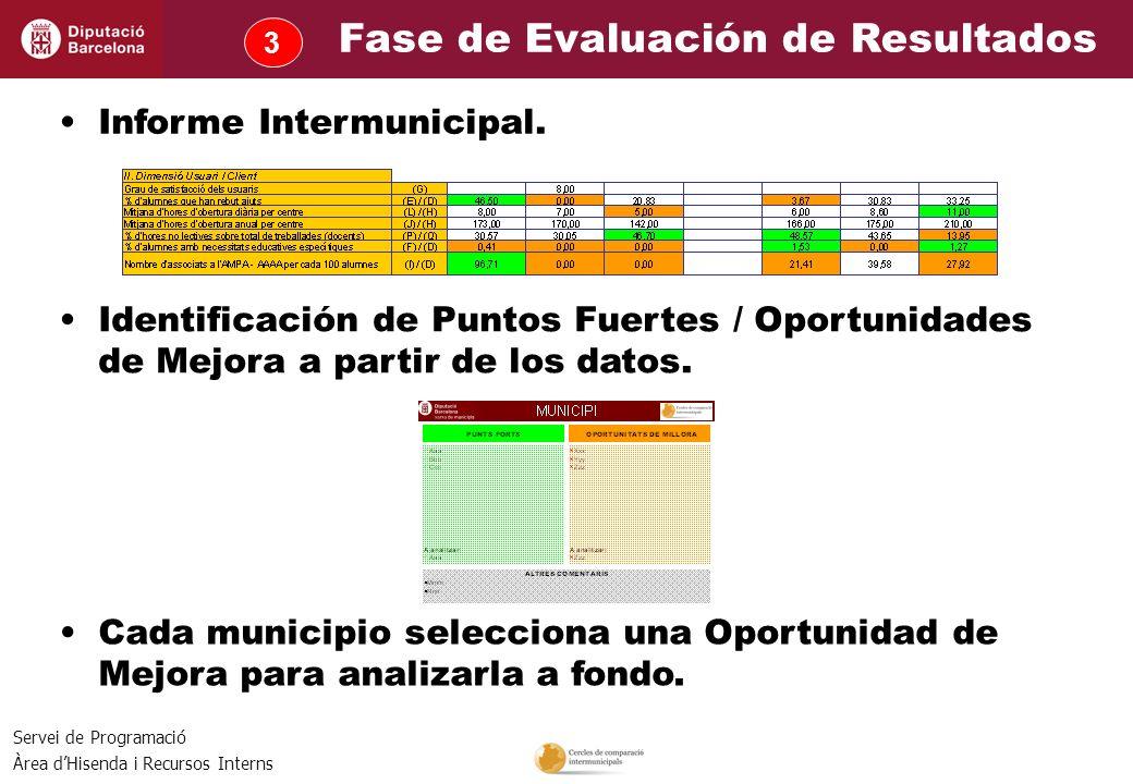 Servei de Programació Àrea dHisenda i Recursos Interns Informe Intermunicipal. Cada municipio selecciona una Oportunidad de Mejora para analizarla a f
