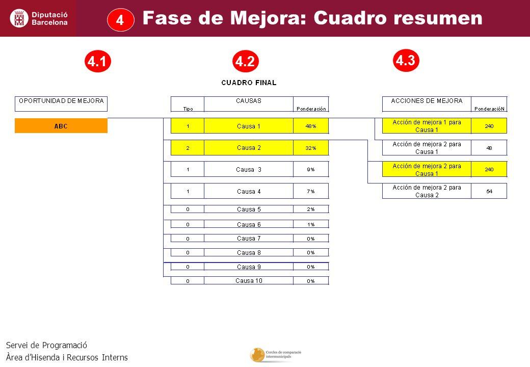 Servei de Programació Àrea dHisenda i Recursos Interns 4.1 4.3 4.2 Fase de Mejora: Cuadro resumen 4